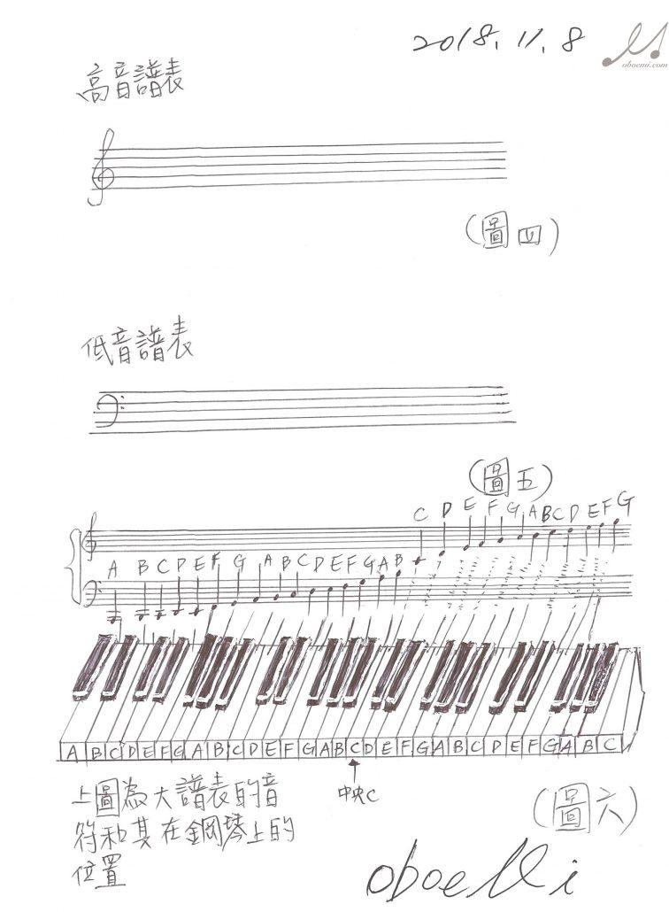 高音譜表、低音譜表